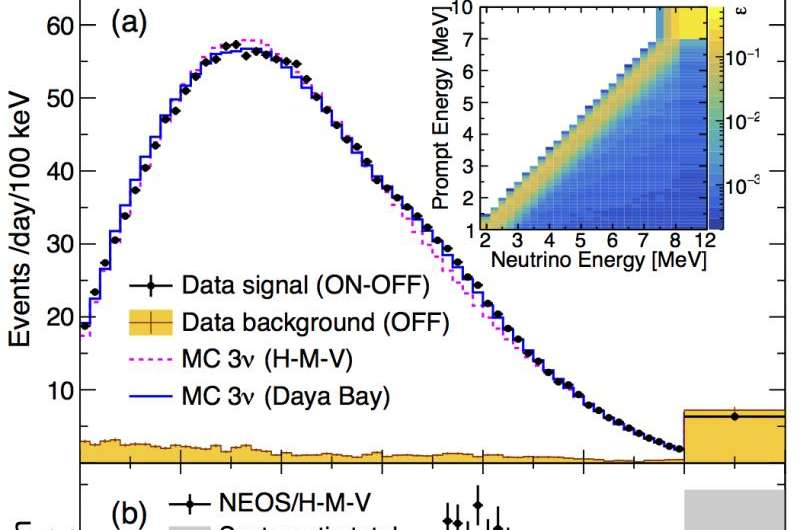 Results from the NEOS experiment on sterile neutrinos differ partly from the theoretical expectations