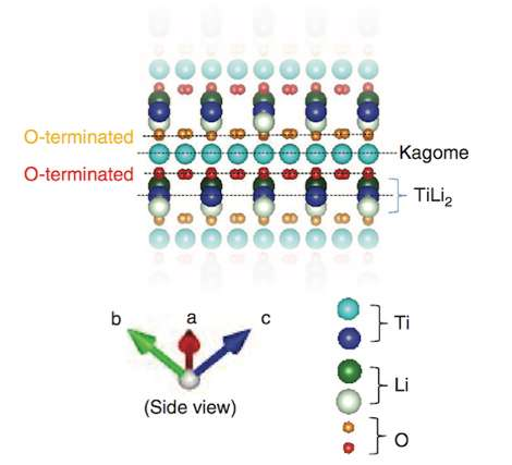 Scanning the surface of lithium titanate