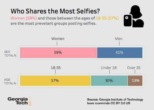 Selfies: We love how we look and we're here to show you