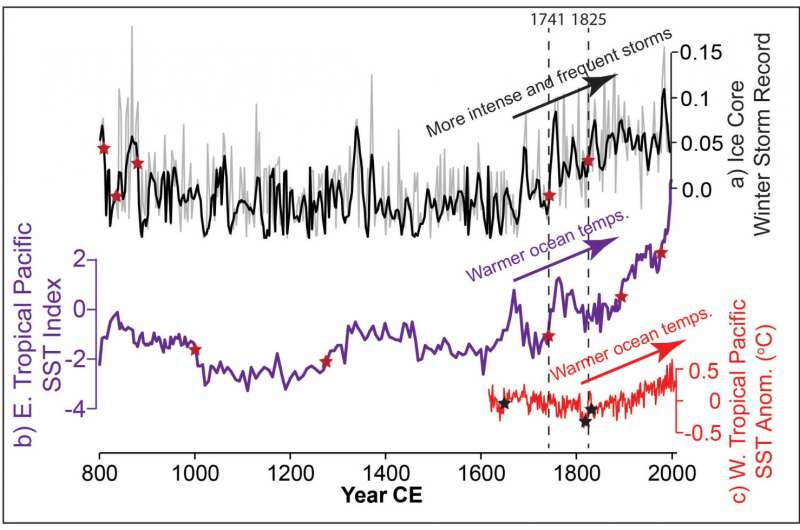 Severity of North Pacific storms at highest point in over 1,200 years