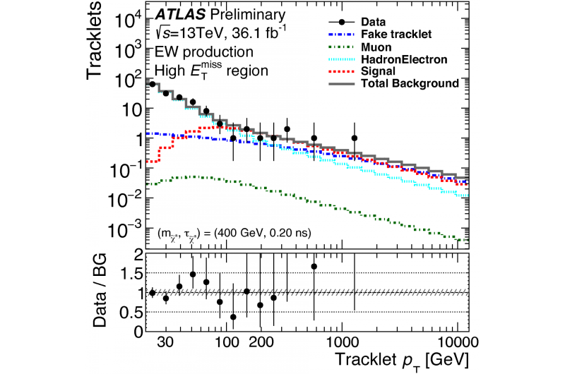 The ATLAS Experiment's quest for the lost arc
