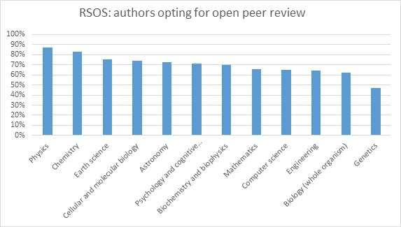 Transparency in peer review
