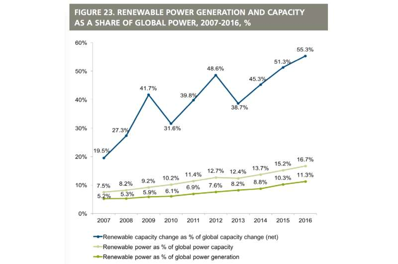 UN-backed report: Record new renewable power capacity added worldwide at lower cost
