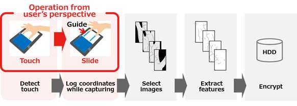 World's first slide-style vein authentication technology based on palm veins