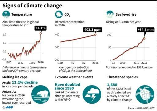 'Climate change is here. It is dangerous. And it is about to get much worse,' said Johan Rockstroem, executive director of the S