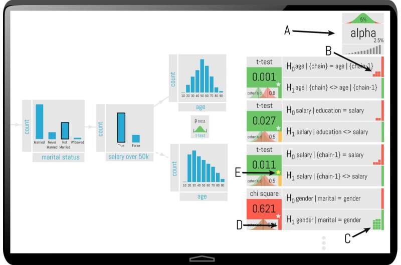 Researchers look to add statistical safeguards to data analysis and visualization software