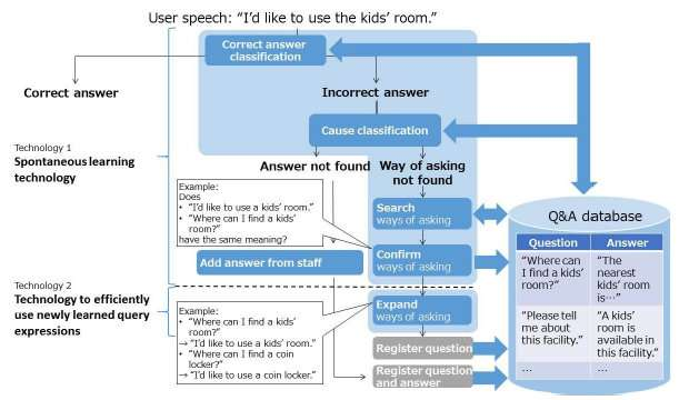 Development of active-learning dialogue data-based AI technology