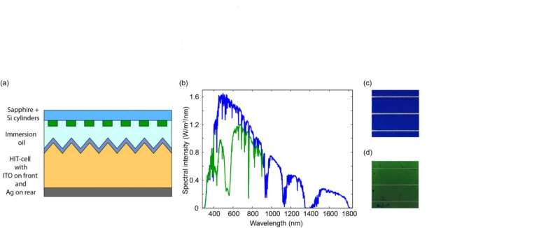 Nanoparticles give solar panels a green color