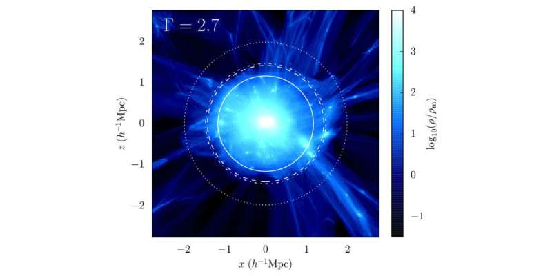 Researchers provide new insight into dark matter halos