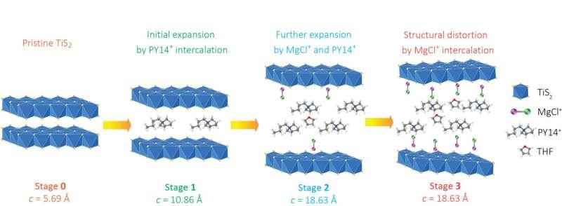 Researchers report breakthrough in magnesium batteries