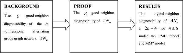 1-good-neighbor diagnosability of alternating group graph networks under PMC and MM* model