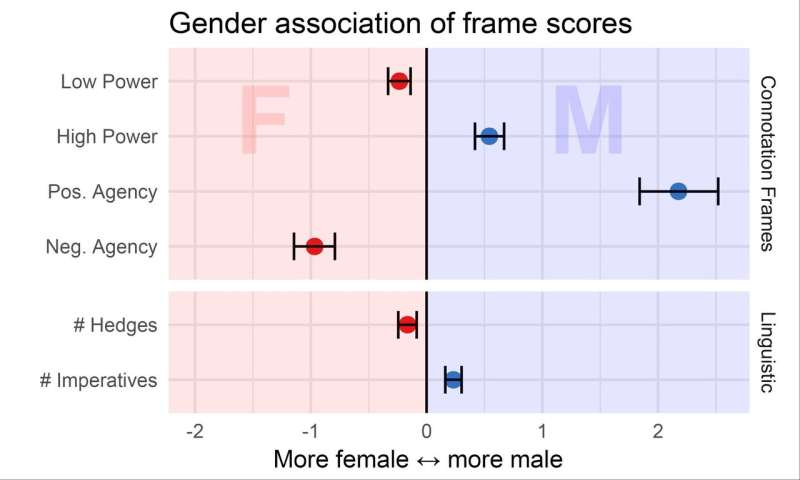 AI tool quantifies power imbalance between female and male characters in Hollywood movies