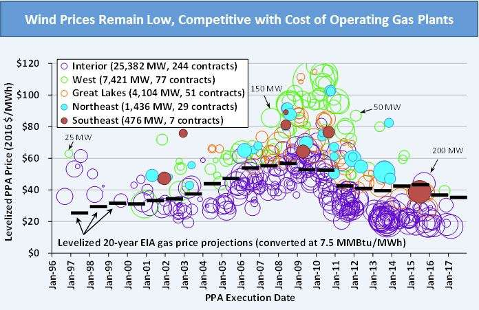 Annual wind report confirms tech advancements, improved performance, low wind prices
