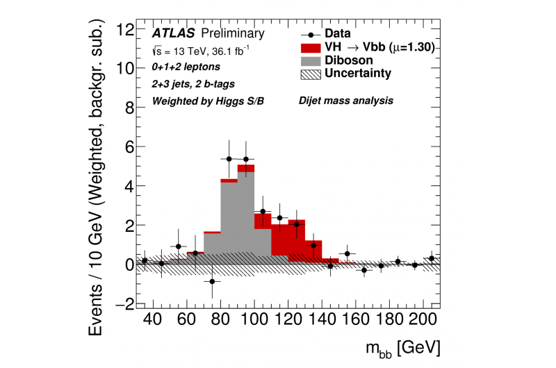 ATLAS Experiment takes its first glimpse of the Higgs boson in its favourite decay