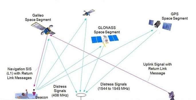 Galileo's search and rescue service in the spotlight