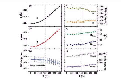 Insights into atomic structure of next-generation superconductors