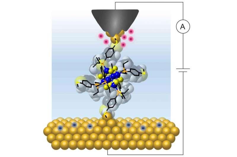 Single molecules can work as reproducible transistors -- at room temperature