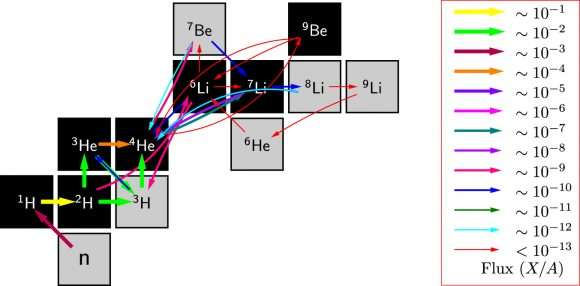 The universe has a lithium problem