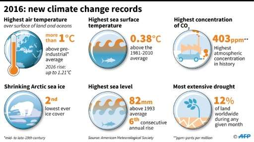 2016: climate change records