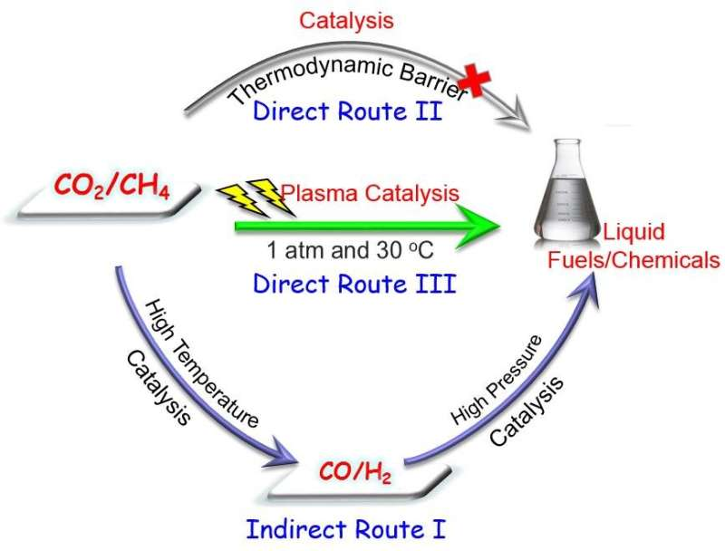 Breakthrough in direct activation of CO2 and CH4 into liquid fuels and chemicals