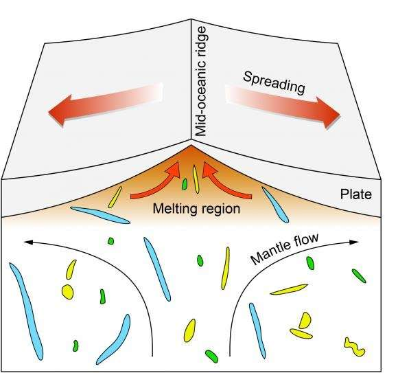 Research reveals the scale at which Earth's mantle composition varies