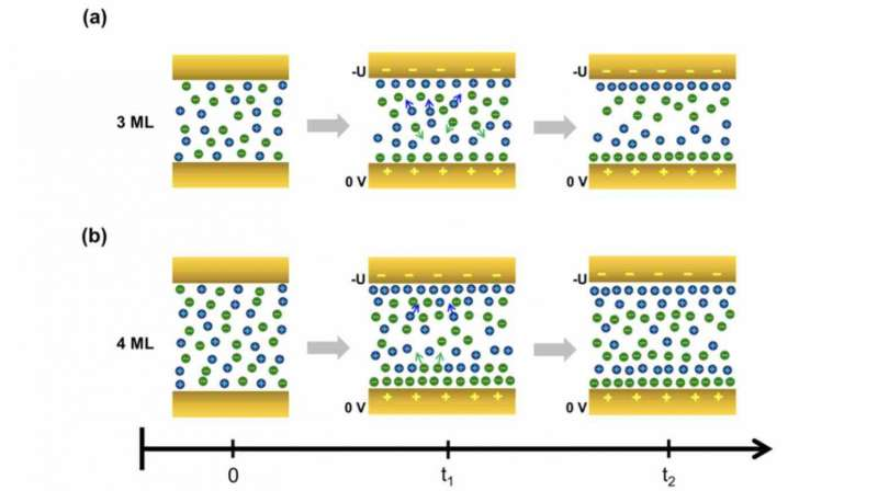 Scientists develop real-time technique for studying ionic liquids at electrode interfaces