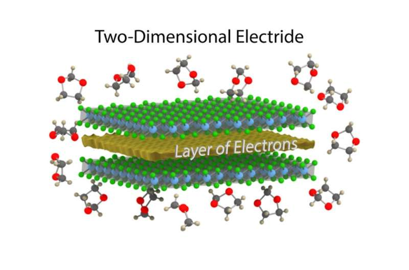 2D electride
