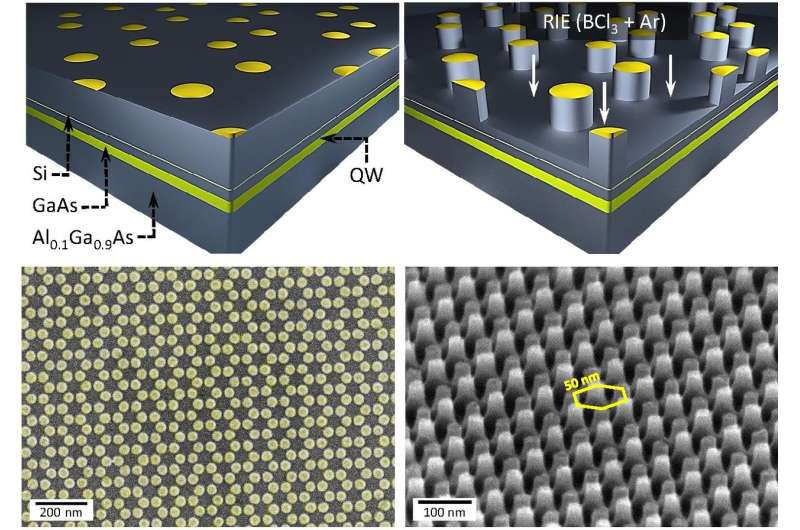 Columbia engineers create artificial graphene in a nanofabricated semiconductor structure