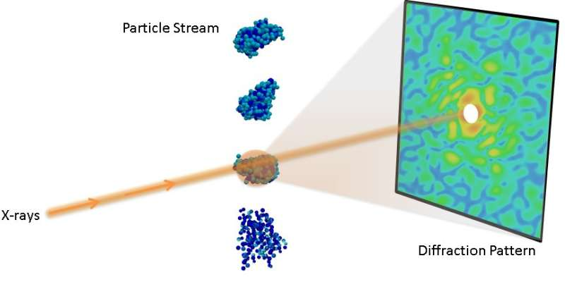 International team reconstructs nanoscale virus features from correlations of scattered X-rays