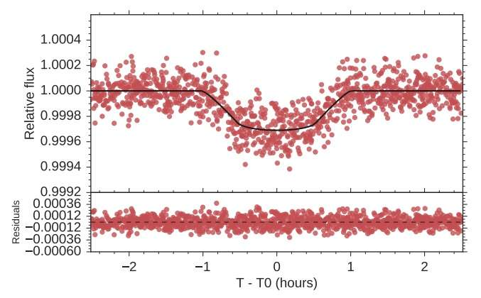 Astronomers characterize two 'super-Earths' in a distant planetary system