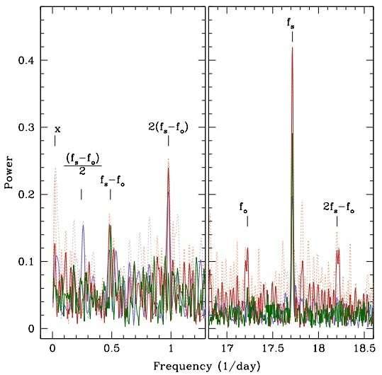 Astronomers identify new asynchronous short period polar