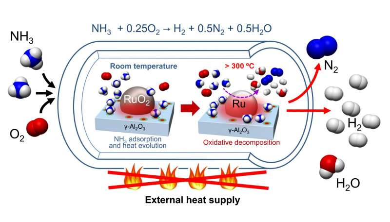 Discovery of a facile process for H2 production using ammonia as a carrier