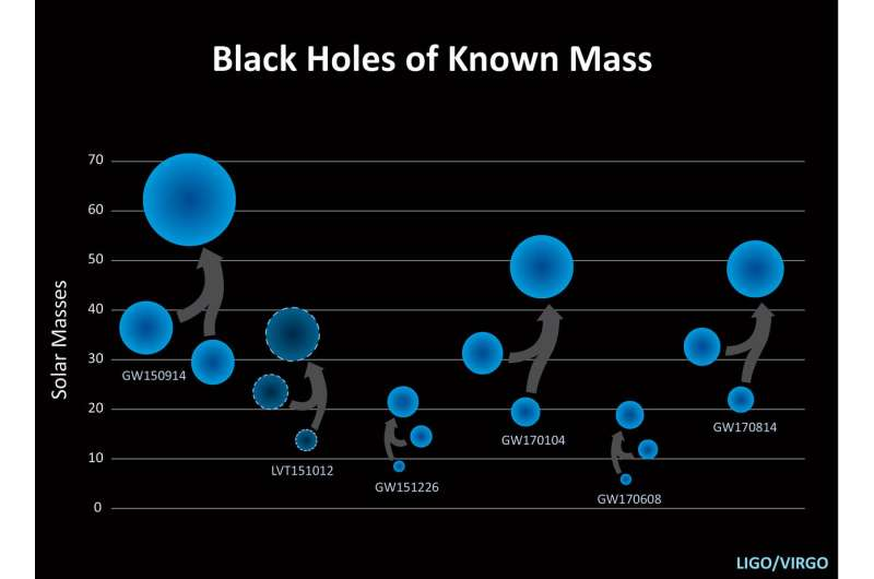 LIGO and Virgo announce the detection of a black hole binary merger from June 8, 2017