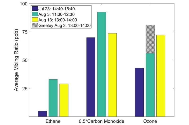 Oil and gas emissions a major contributor to bad ozone days