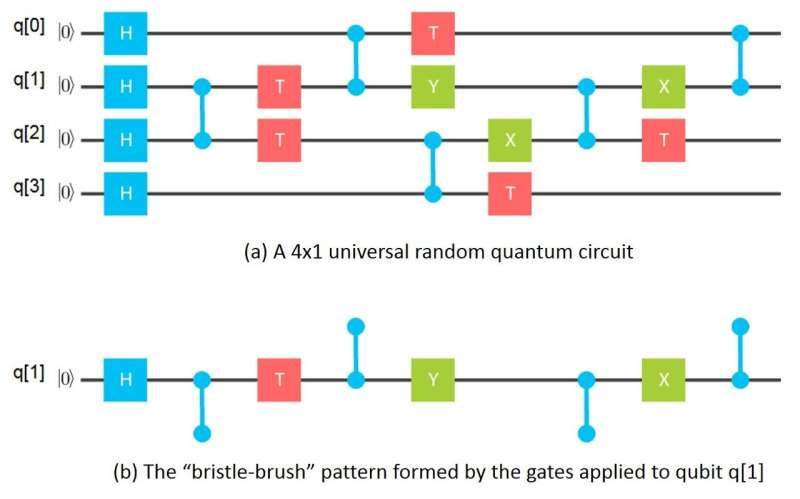 Quantum computing—breaking through the 49 qubit simulation barrier