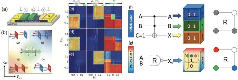 SUTD researchers discover a Valleytronics route towards reversible computer