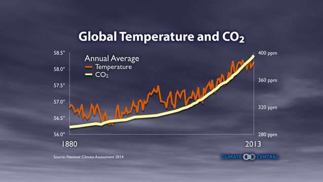 The science of carbon dioxide and climate
