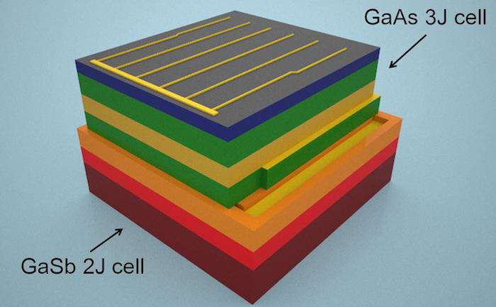 Scientists design solar cell that captures nearly all energy of solar spectrum