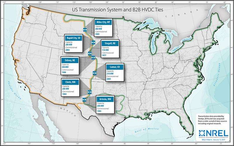 Researchers study links across U.S. grids to move renewable energy and share capacity
