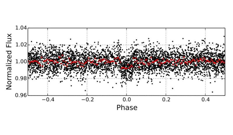 """Astronomers discover a highly inflated """"hot Jupiter"""" exoplanet orbiting a bright, hot star"""