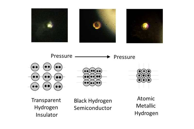 Metallic hydrogen, once theory, becomes reality