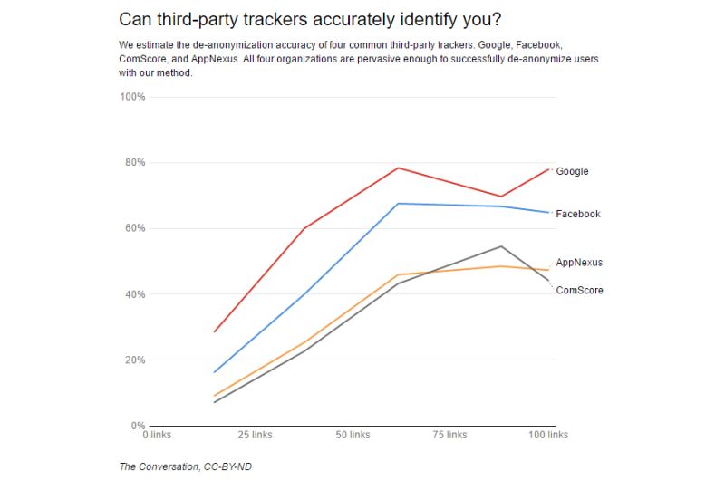 Are you really anonymous online? Your friends on Twitter may give you away
