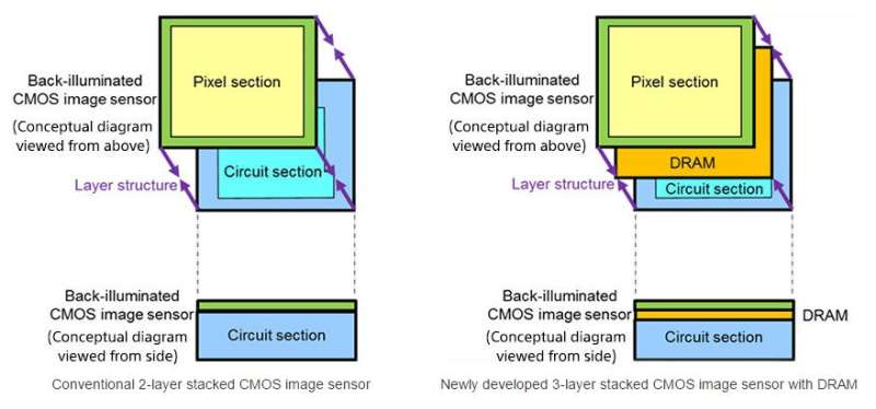 Sony announces 3-layer stacked CMOS image sensor with DRAM for smartphones