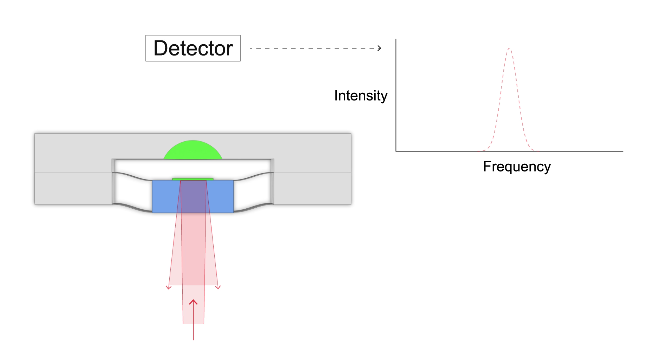 Measuring acceleration with light