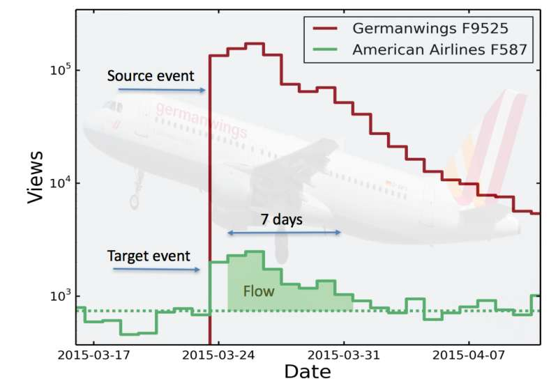 Research into why we remember some aviation disasters and forget others