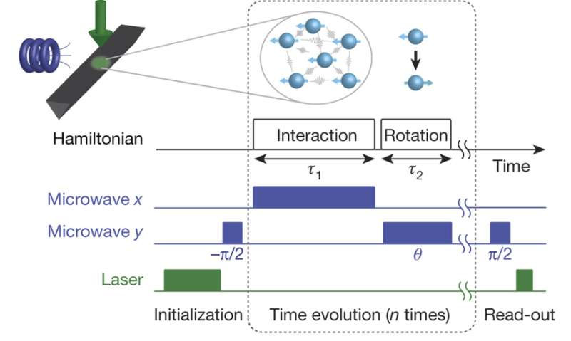 Physicists create time crystals: New form of matter may hold key to developing quantum machines