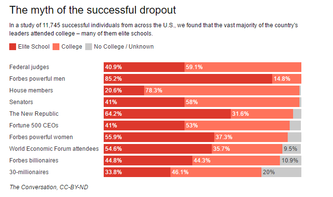 The myth of the college dropout