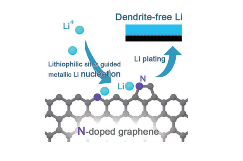 Dendrite-free lithium metal anodes using a N-doped graphene matrix