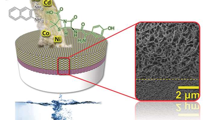 New, water-based, recyclable membrane filters all types of nanoparticles