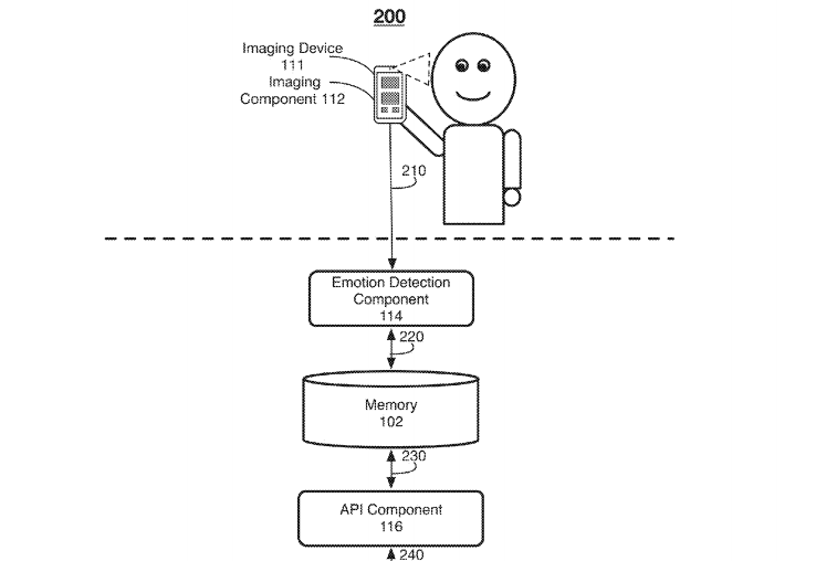 Facebook patent explores smartphone camera emotion detection to deliver relevant content